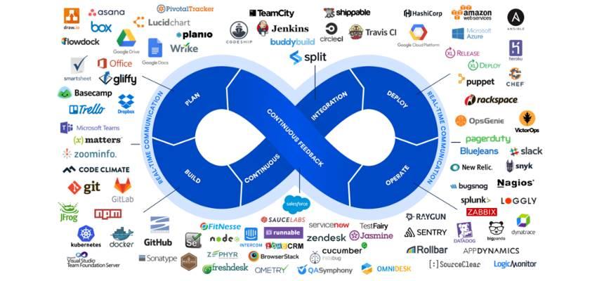 پیاده سازی و پشتیبانی و نگهداری ابزارهای DevOps