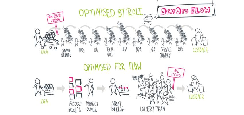 پیاده سازی ساختار و فرآیند مدیریت محصول چابک