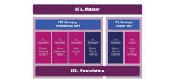 تشریح Certification Roadmap ITIL 4