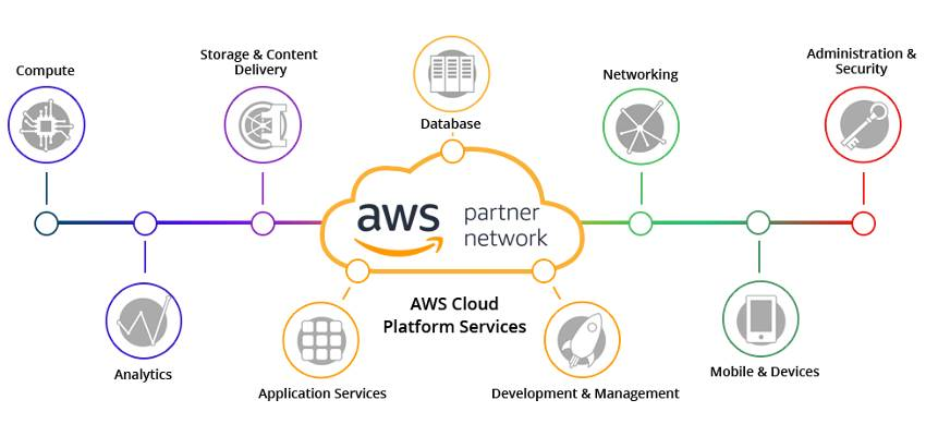AWS Products and Services