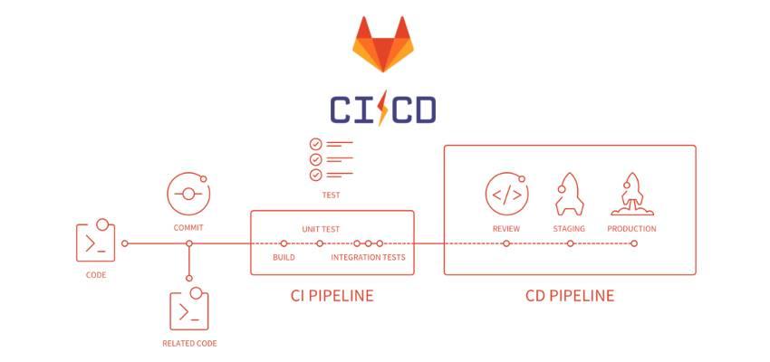 GitLab CI CD