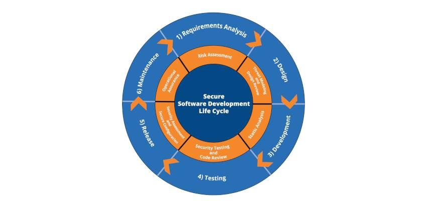 طراحی و پیاده سازی خط تولید و نگهداری نرم افزار