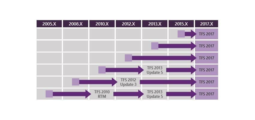 انتشار TFS 2017 Update 1 RC