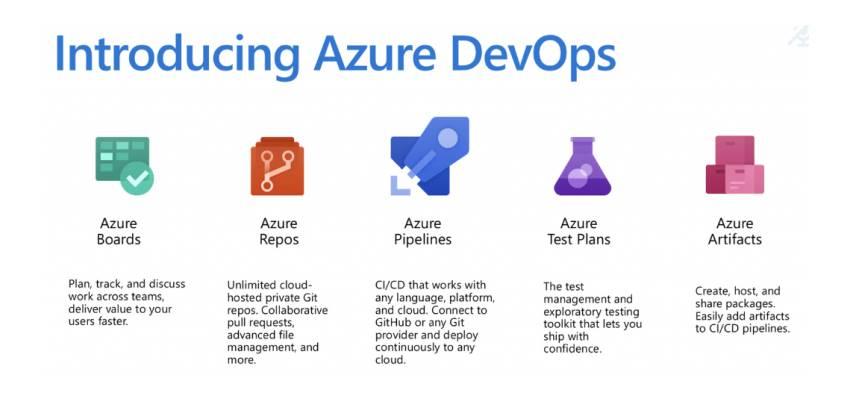 معرفی Azure DevOps Server